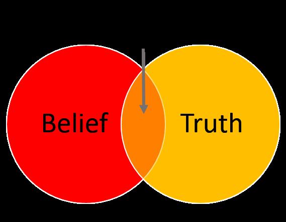 BeliefTruthVenn.png