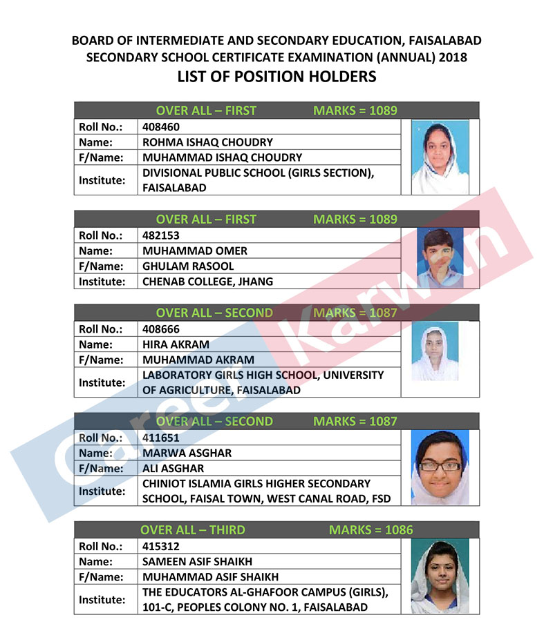 BISE Faisalabad Board 10th Class 2018 Position Holders Announced