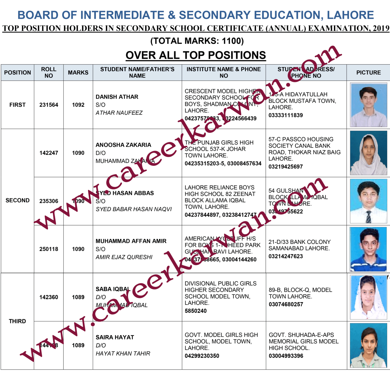 Lahore Board 10th Class Position Holders 2019