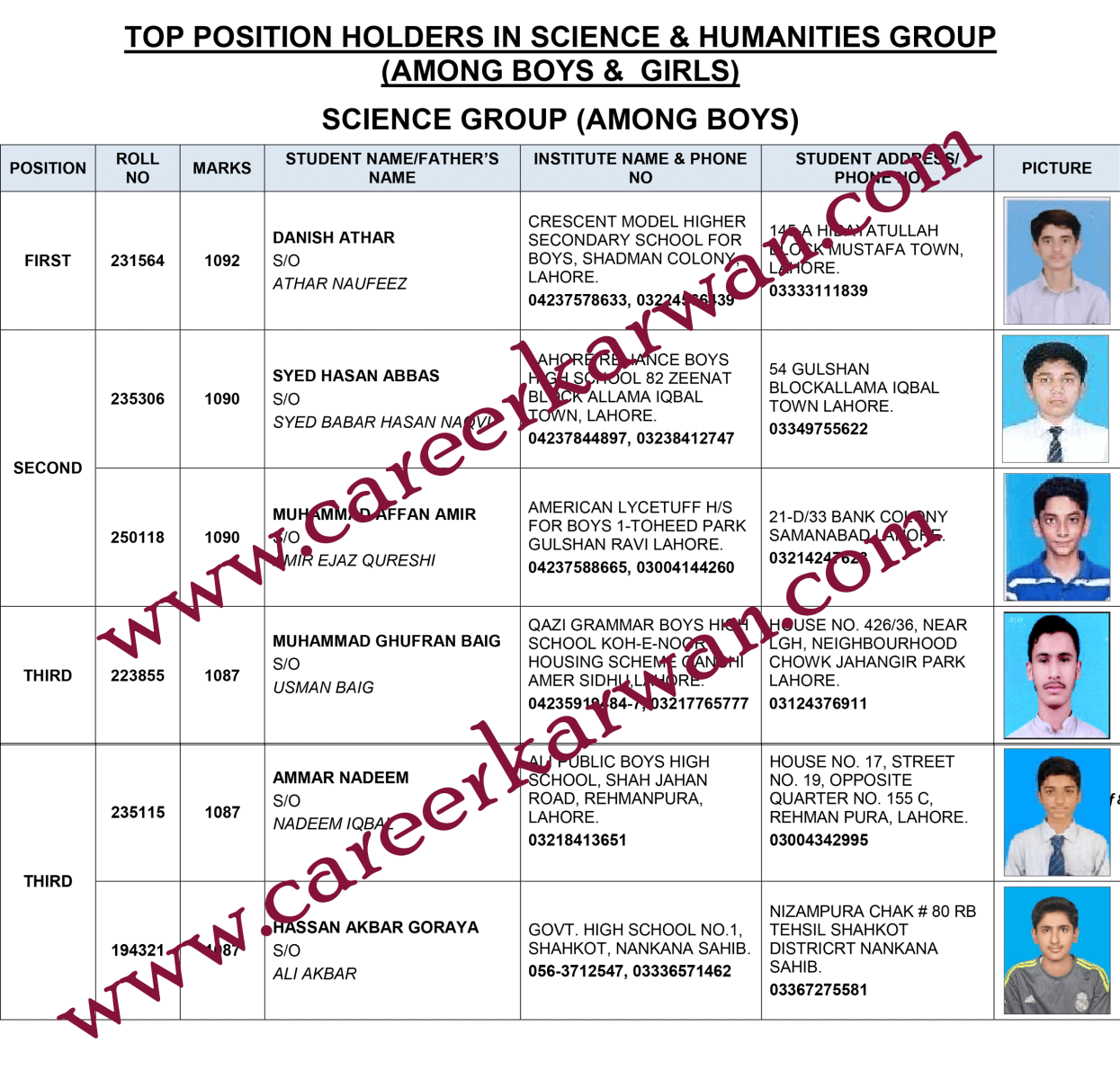 10th Class Result 2019 Lahore Board Position Holders