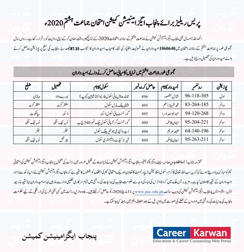 8th Class Result Position Holders 2020 Punjab Examination Commission PEC